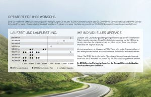 BMW Service Inclusive Übersicht Neuwagen